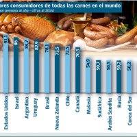 La Organización Mundial de la Salud Advierte Que Consumir Carnes Rojas Podrían Producir Cáncer