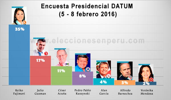 imagen-encuesta-presidencial-datum-febrero-2016